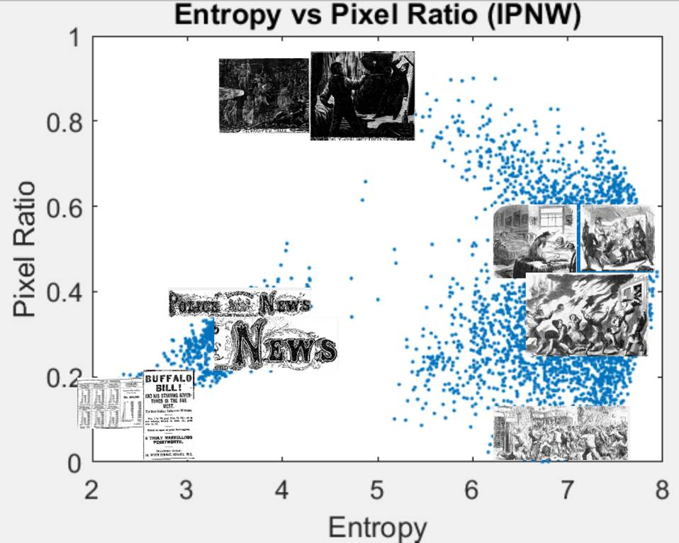Scatterplot of image distribution in IPNW